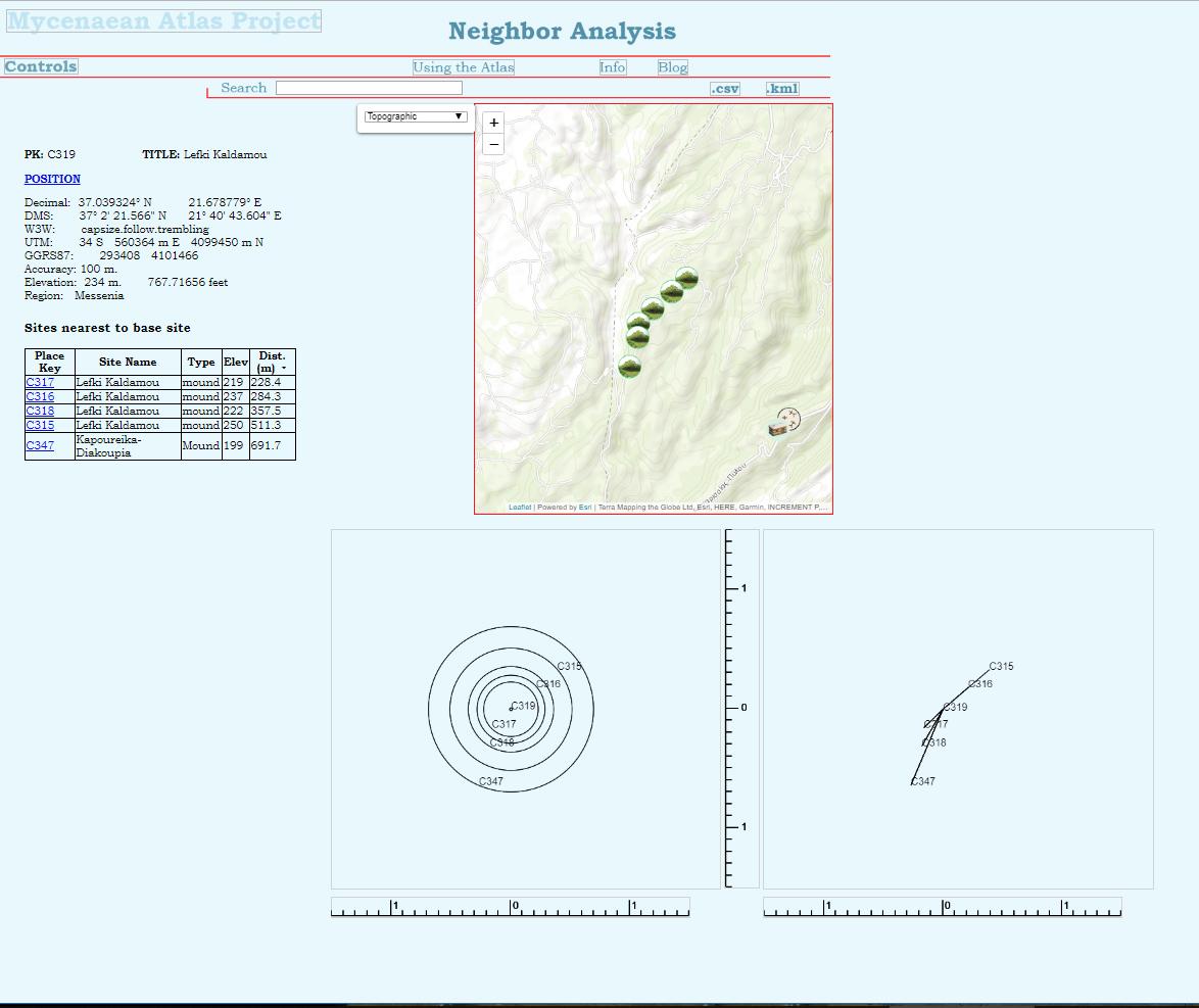 Atlas Usage Page